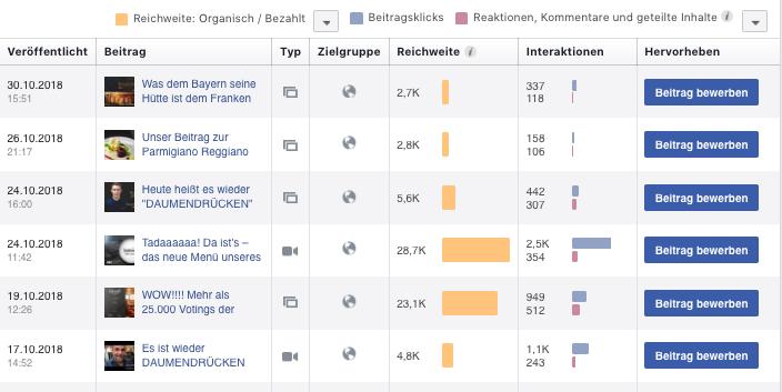 Facebook-Auswertung: Post-Ergebnisse