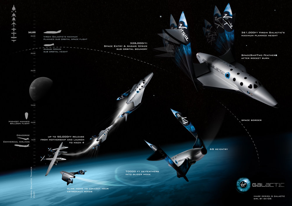 Virgin Galactic space flight diagram, Virgin Galactic.