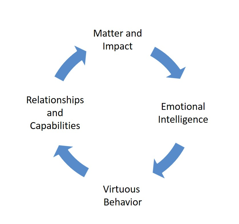 Figure 1. The Well-Being Cycle