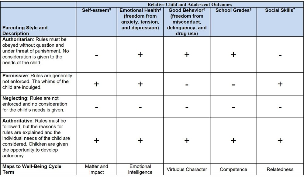 Table 2. Baumrind Parenting Style Outcomes