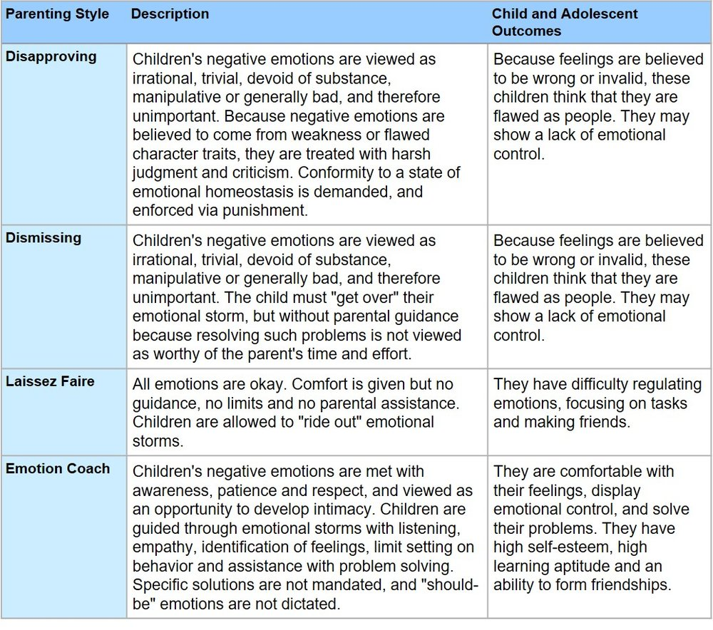 Why Parenting Styles Matter When >> Parenting Styles Part Iii The Gottman Model The Kind Of Parent