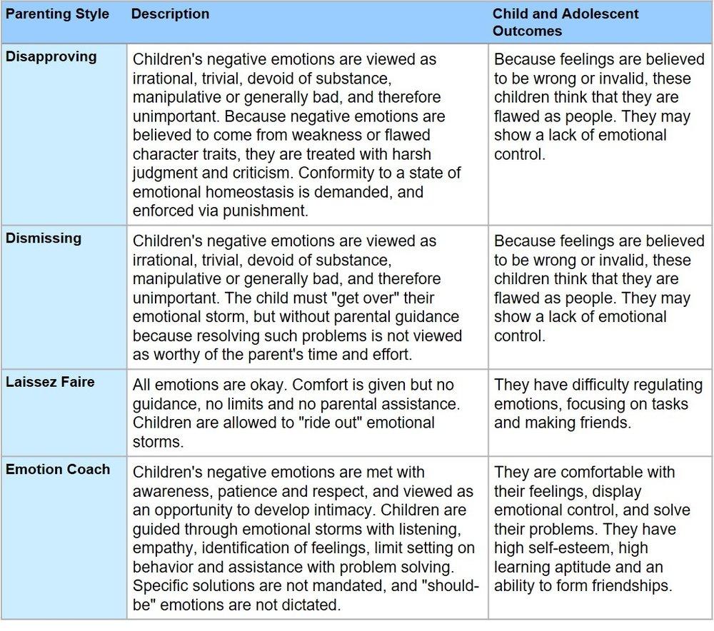 Table 1. Gottman Model of Parenting Styles