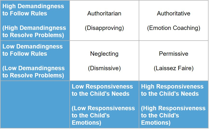 Table 2. Combination of Baumrind and Gottman Parenting Styles