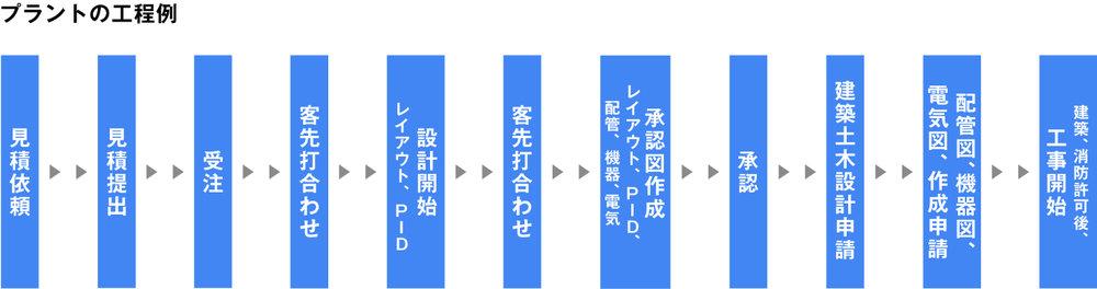plant_process.jpg