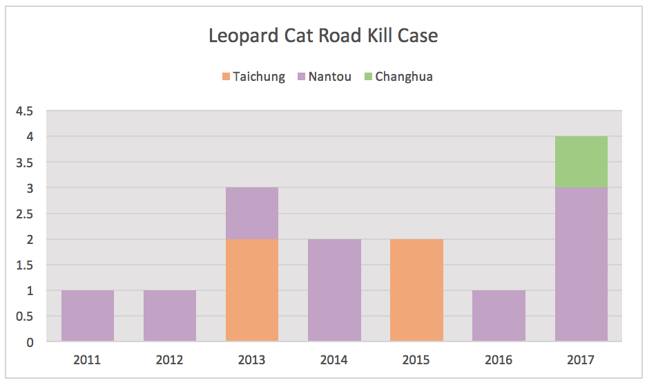 Adapted from Taiwan Roadkill Observation Network