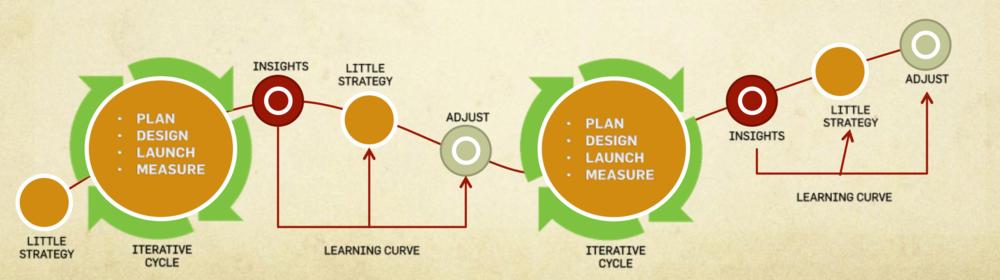 UNCONVENTIONAL MARKETING | Micro Strategies, Big Insights & Rapid Iterations.