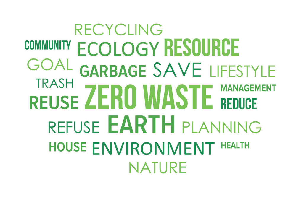 Zero waste community reduces, reuses, + recycles word cloud