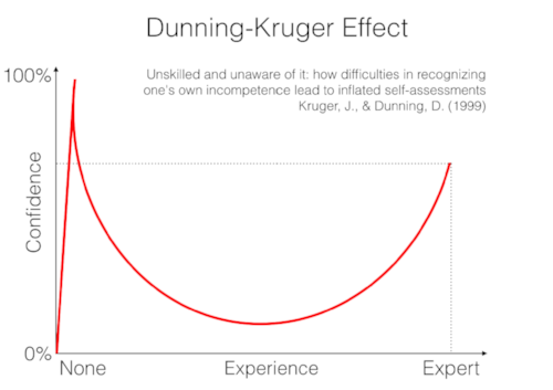 SOURCE: http://digitalintelligencetoday.com/the-psychology-of-content-marketing-the-dunning-kruger-effect/