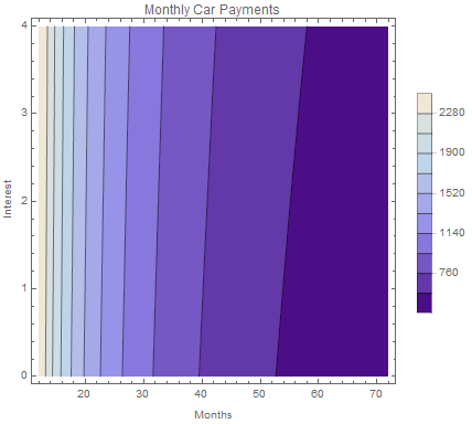 Figure 1 . 2-D contour plot of the monthly payments for an auto loan. The principle value is \(P=\$30,000.00\) and the variable interest rate and term length are provided on the vertical and horizontal axis, respectively. The bar legend provides the monthly payments given a rate and term