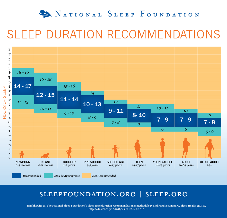 Athletes should aim for the upper recommendations for their age range. For example, college student-athletes should aim for 10 to 11 hours of sleep in a 24-hour time span.