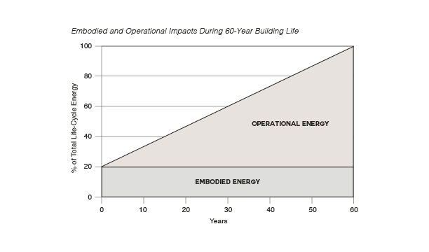 A typical breakdown of operational and embodied energy during a building's lifespan shows the significant role embodied energy plays in potentially lowering the building's total impact–especially as buildings become increasingly efficient. (click to enlarge)