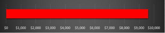 Current Total: $9,600  Goal: $10,000
