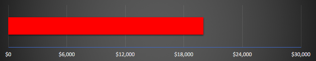 Current Total  : $20,000   Goal  : $30,000