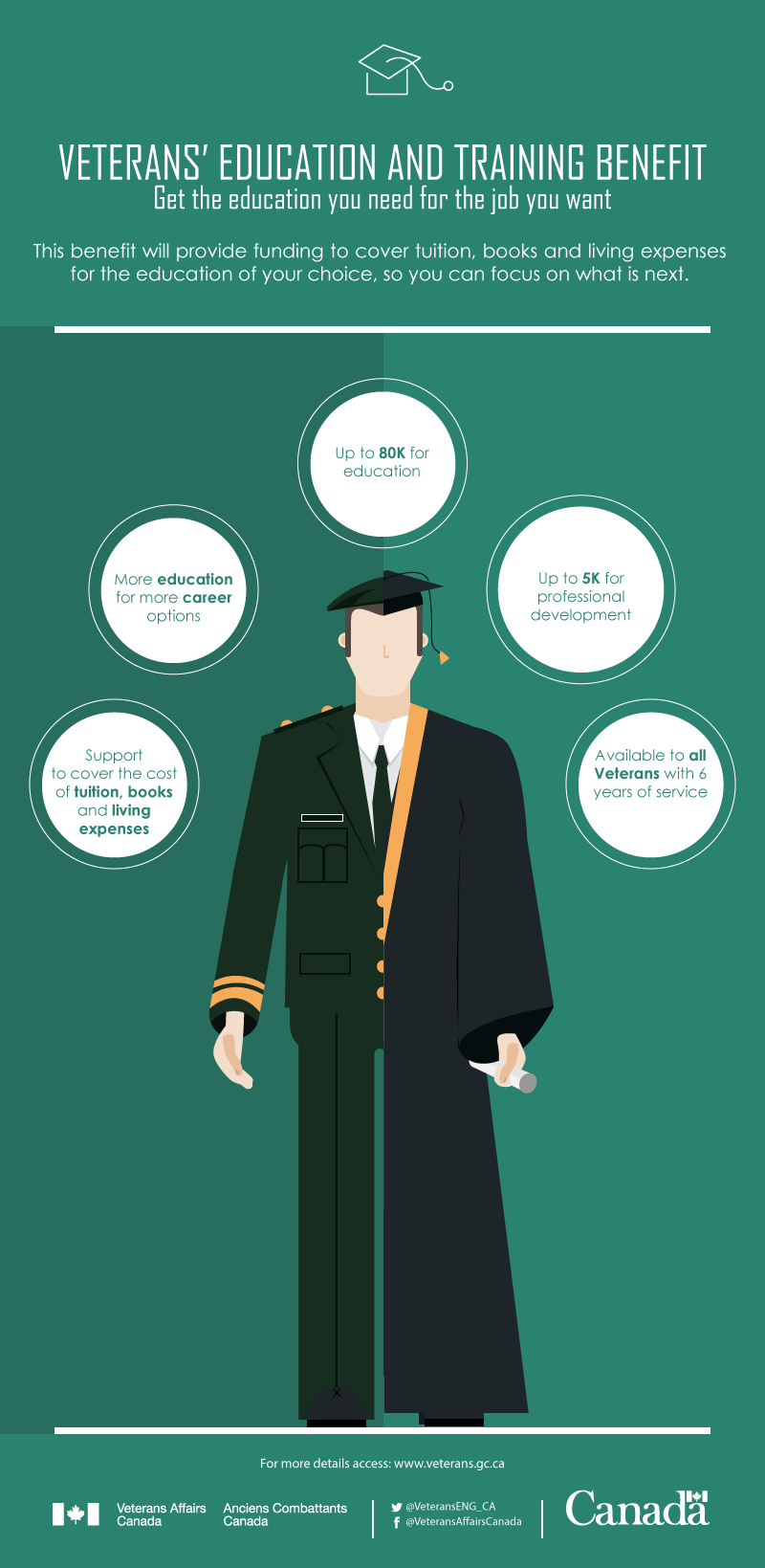 Veterans'-Education-and-Training-Benefit--English.png