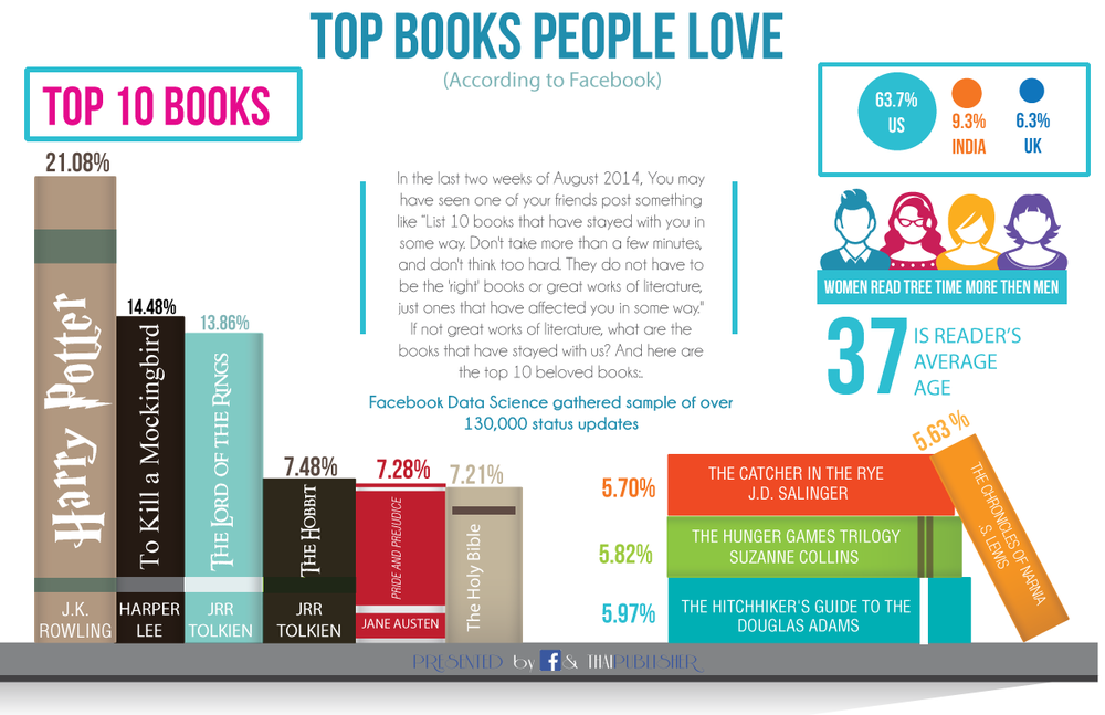 Infographic-books.png