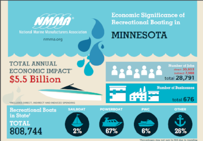 Minnesota Boating Statistics