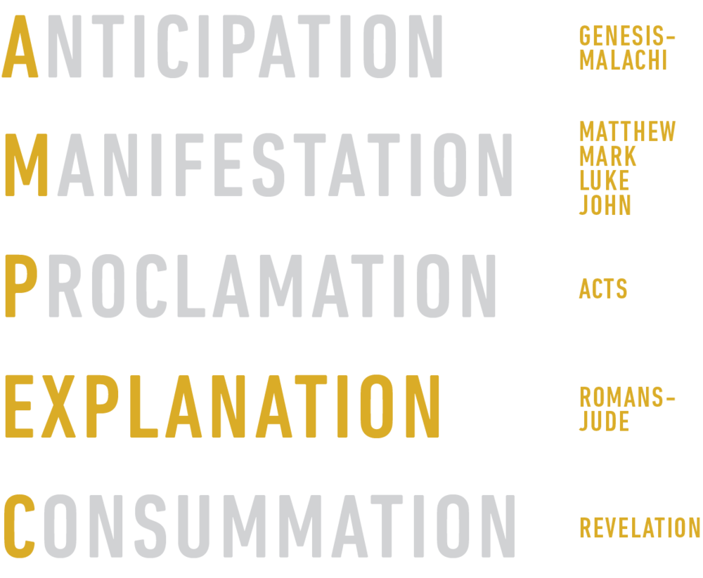 The Large Outline Of Bible Can Be Remembered Using Five Christ Centered Words