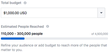 An example of a Facebook Ad and the number of reach for choosing to spend $1,000.