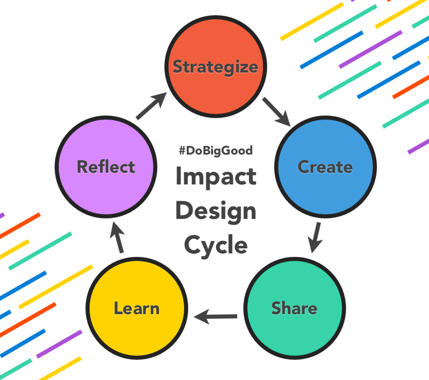 Impact Design Cycle 20180622.png