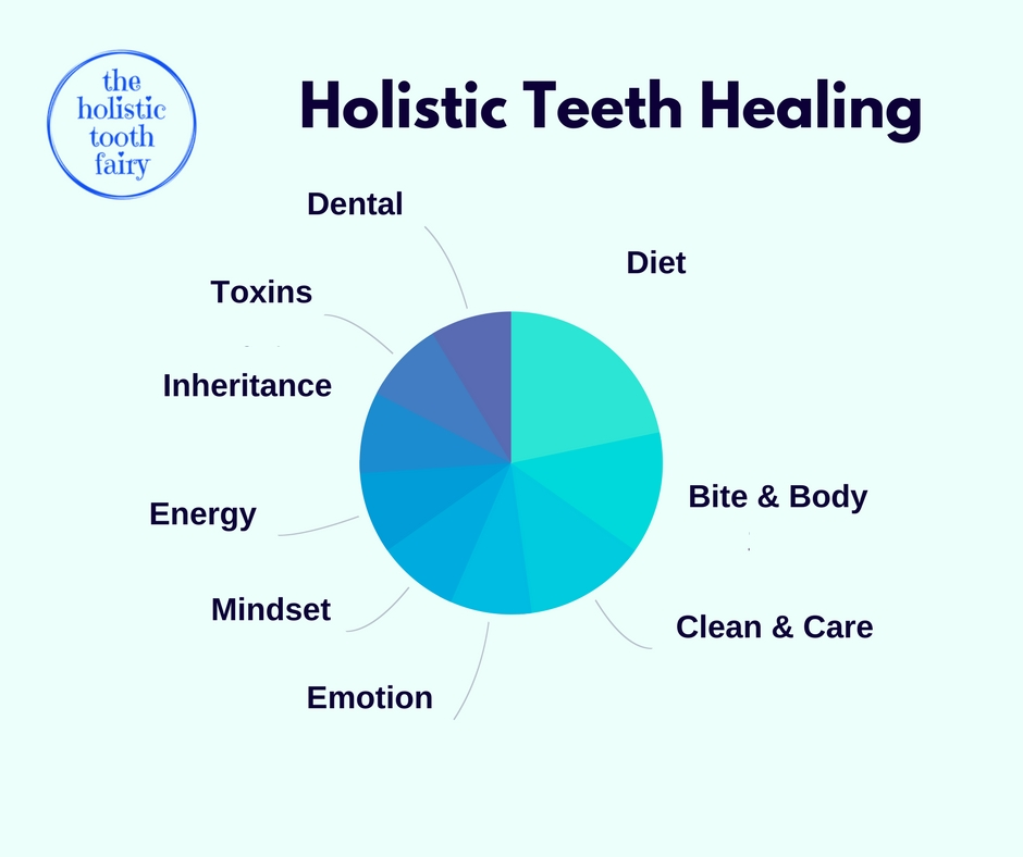 Holistic strategies to remineralise teeth, cure toothache, stop decay, restore gums and reduce sensitivity