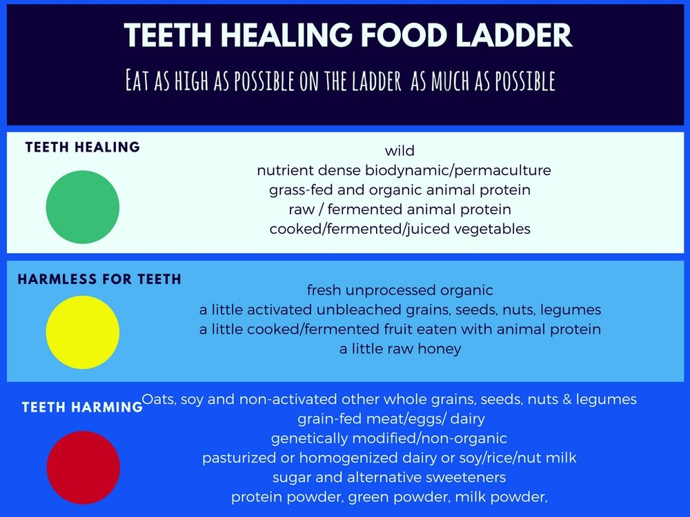 A teeth healing diet can remineralise teeth, cure toothache, stop decay and restore gums