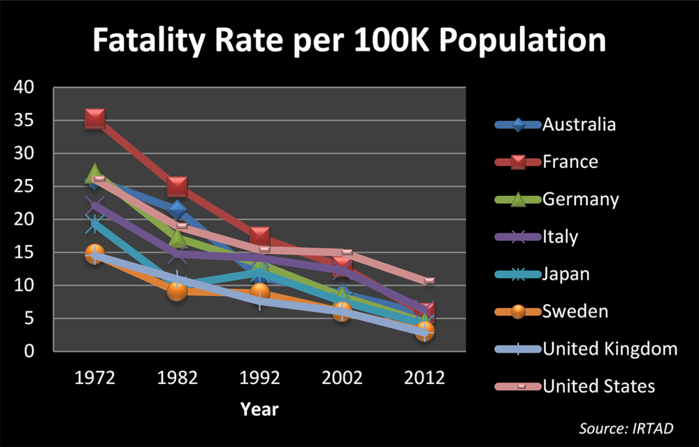 Fatality rate per 100,000 population 1972-2012 for eight high-income countries. Source: IRTAD