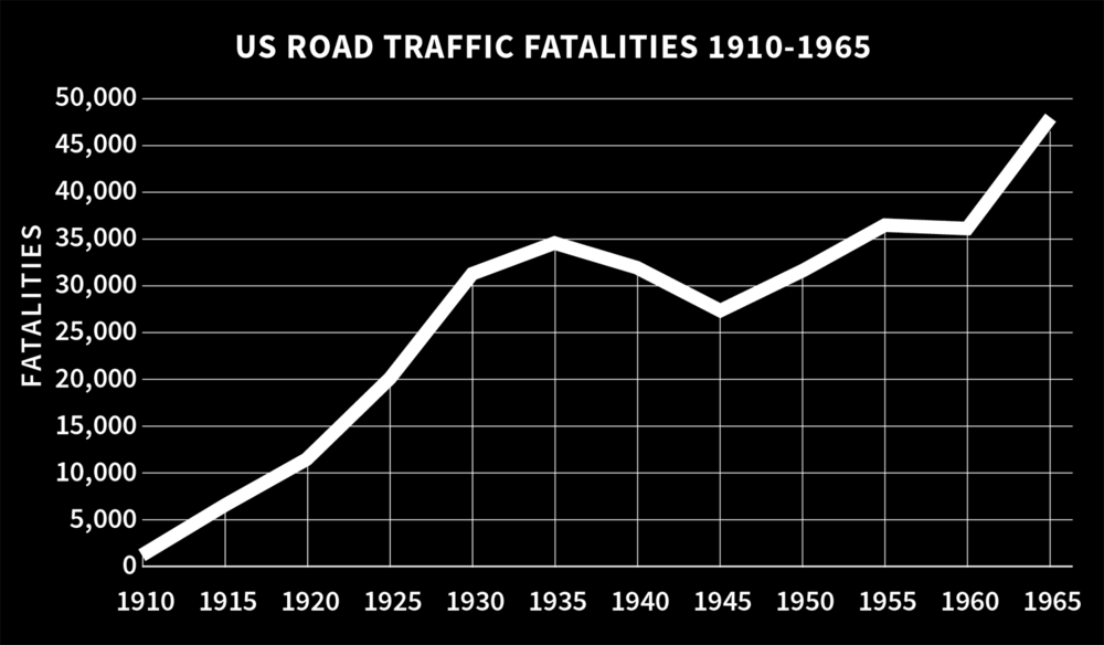 US Road Traffic Fatalities 1910-1965. Source: Federal Highway Administration, Table FI-200.