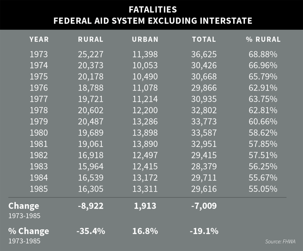 Road Traffic Fatalities on the Federal Aid System, Excluding Interstate, 1973-1985. Source: Federal Highway Administration