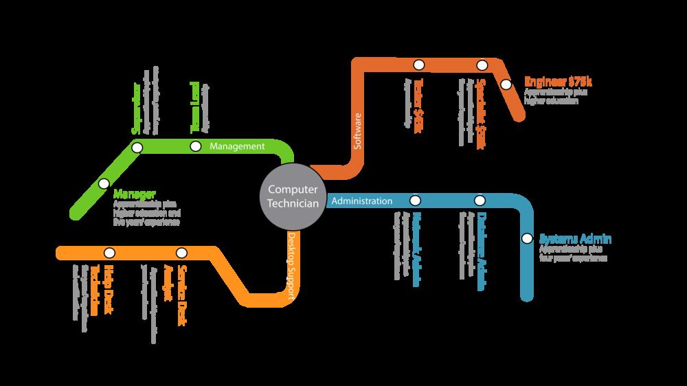Technology Subway Map_Technology.png