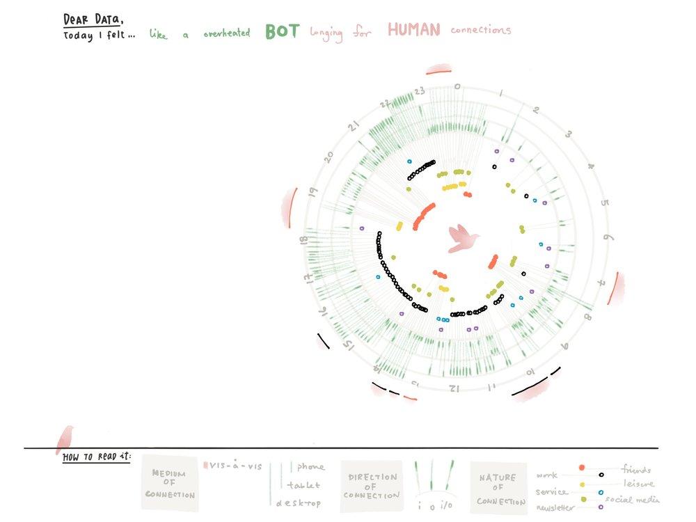 Dear Data Infographics 1