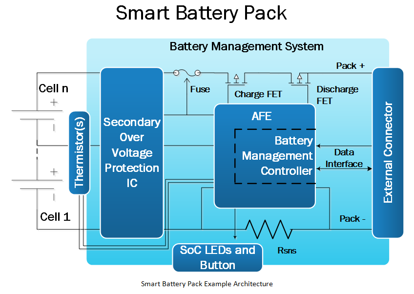 Smart Battery Pack Example Architecture