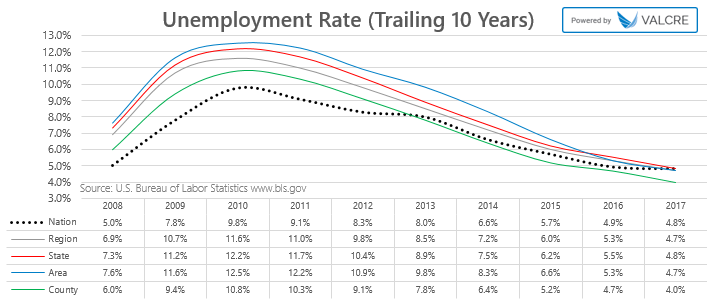 Unemployment 10yr.png