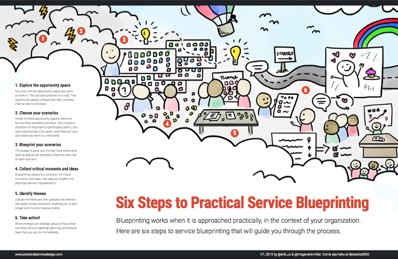 Tools and templates practical service design six steps to service blueprinting poster malvernweather