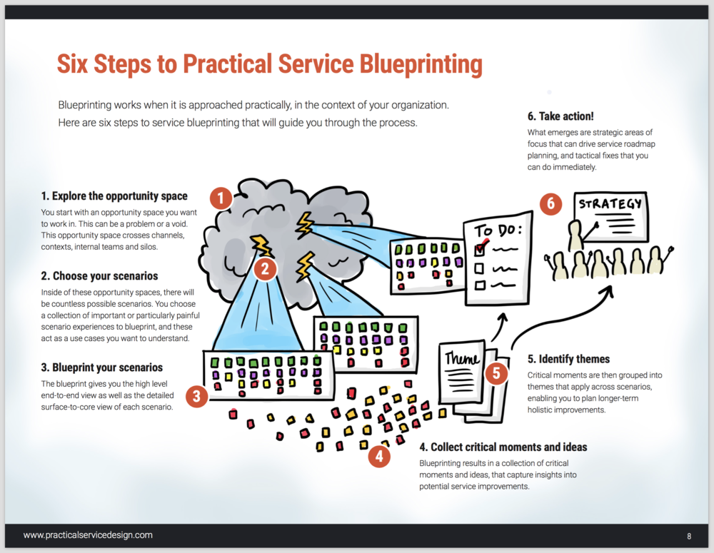 Guide to service blueprinting practical service design the whole process broken down into six phases that anyone can do anytime malvernweather Choice Image