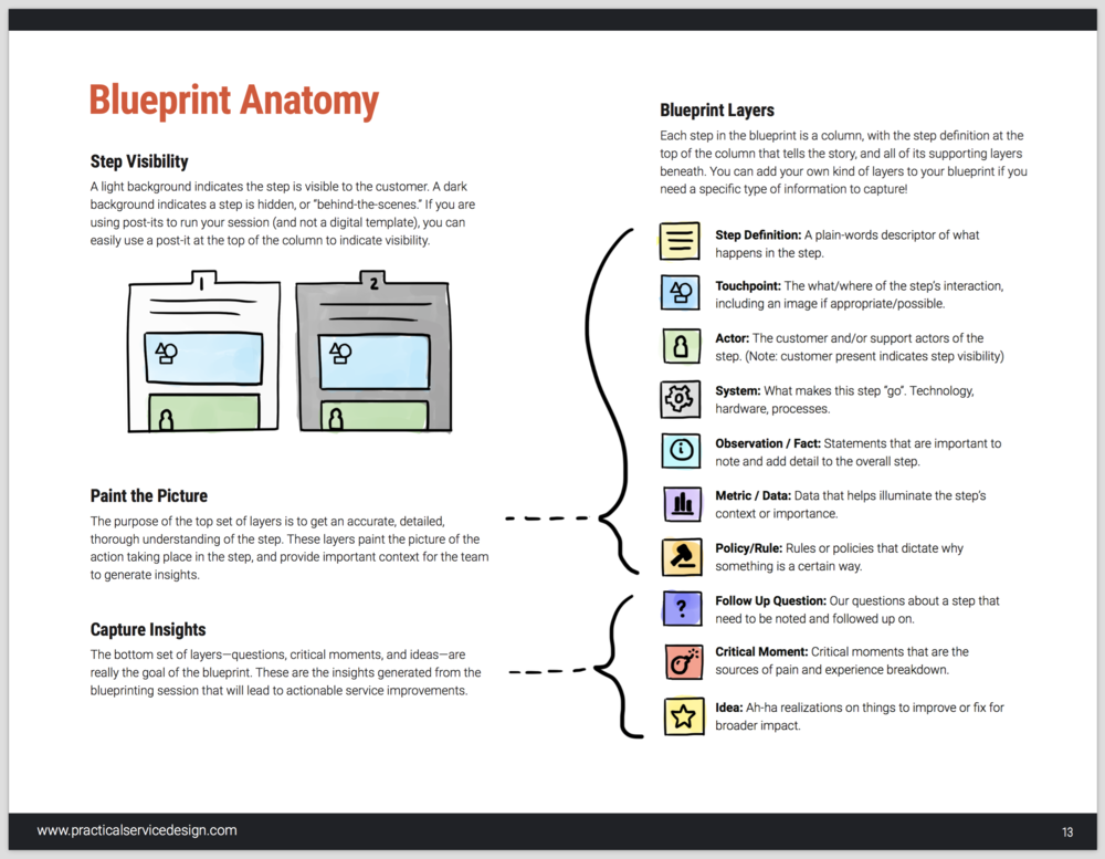 Learn what the Practical Service Blueprint is made of and what insights it will uncover