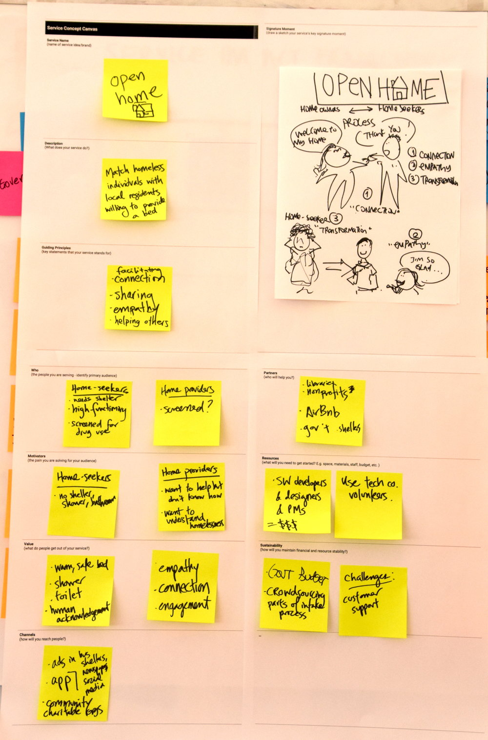 Example Service Concept Canvas filled out