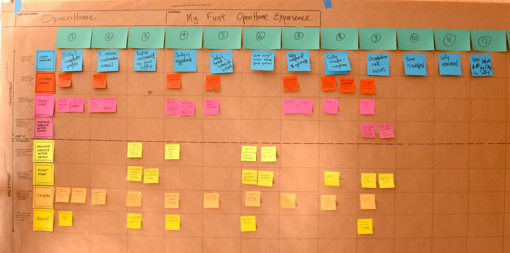 Example Future-State Service Blueprint