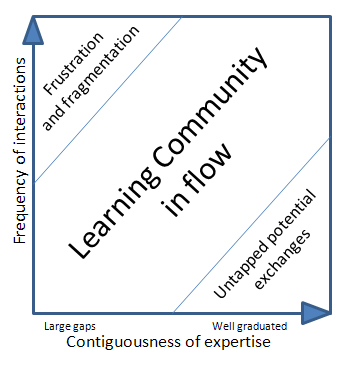 Flow and connectivism in communities