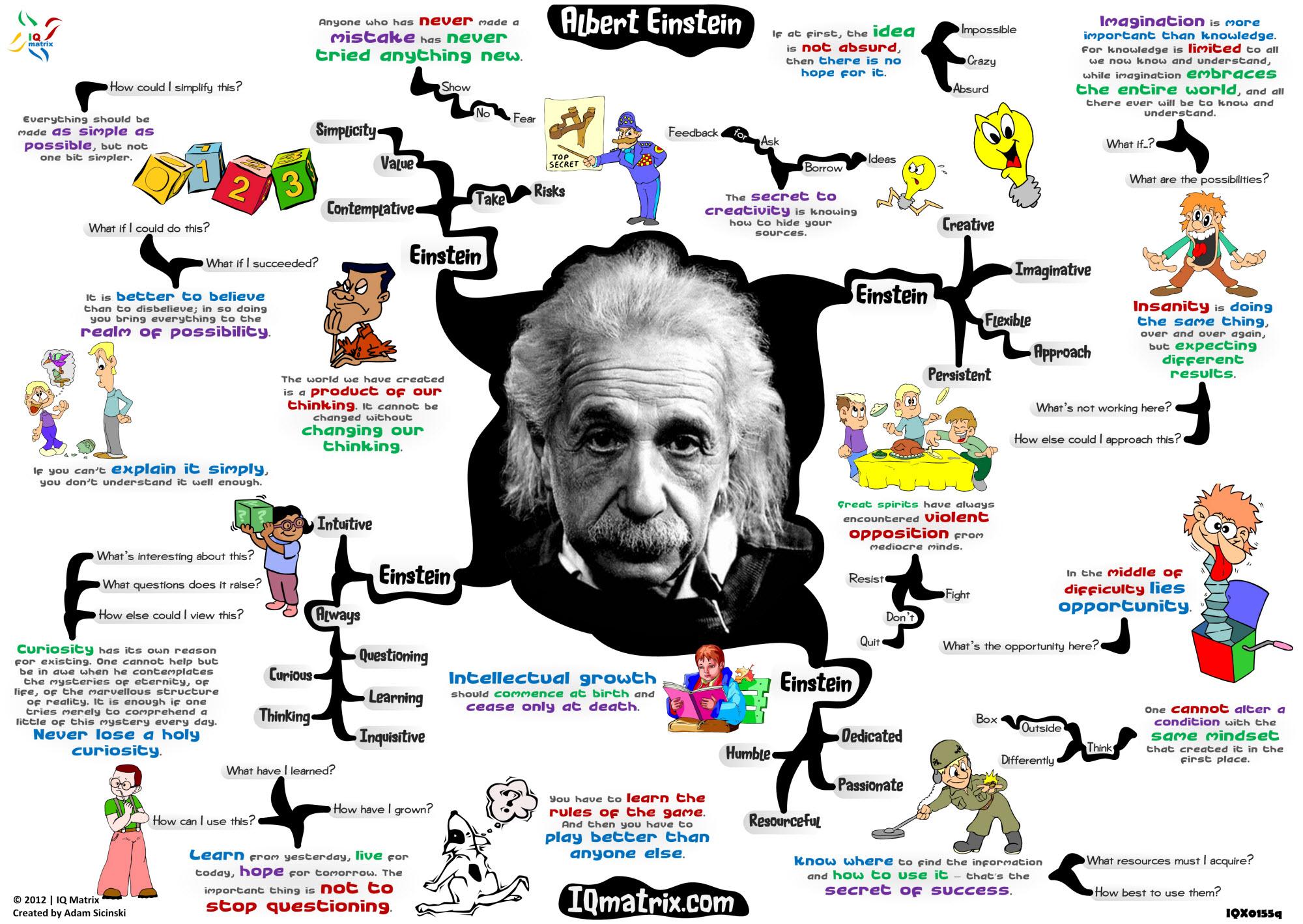 Albert-Einstein-mindmap-2000px