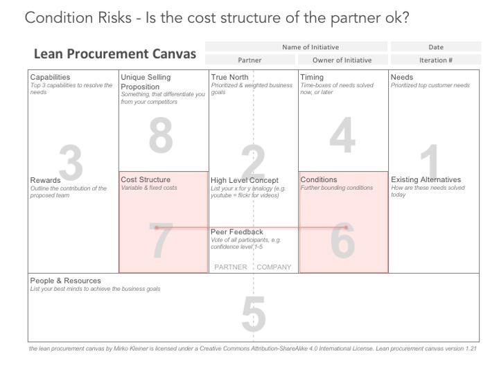 canvas — Lean Agile Procurement