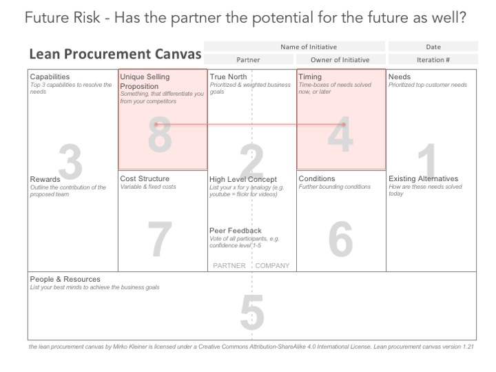 Risk 4: Has the partner the potential for the future?-If not stop here
