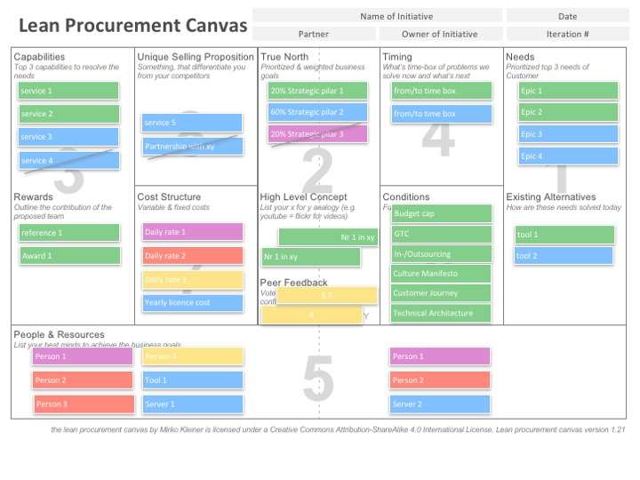 lean-procurement-canvas-v1.21-example.jpg