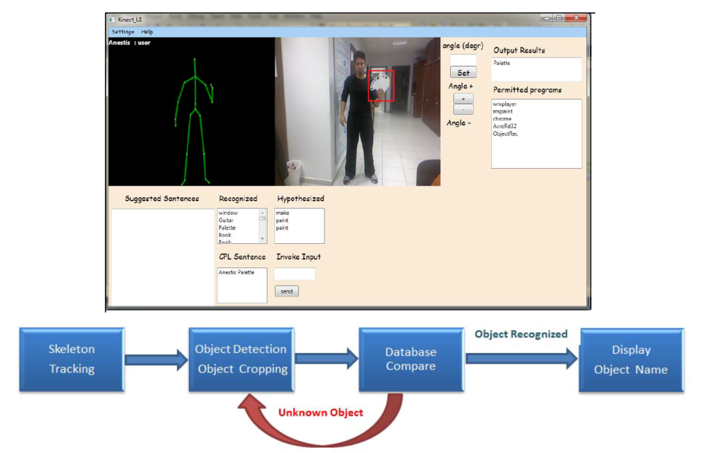 Object detection + recognition