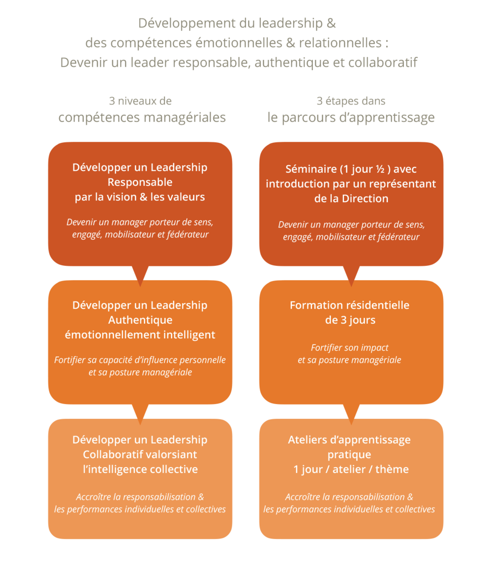 Devenir un leader responsable, authentique et collaboratif