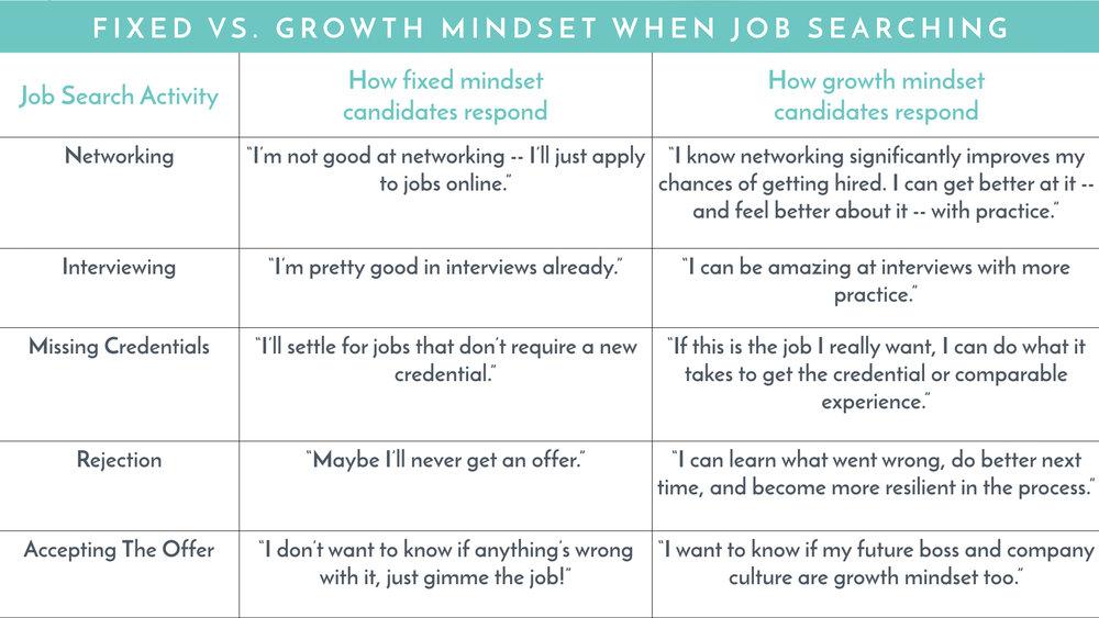 Blog - growth mindset - table.001.jpeg