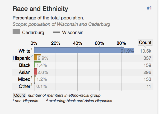 https://statisticalatlas.com/place/Wisconsin/Cedarburg/Race-and-Ethnicity