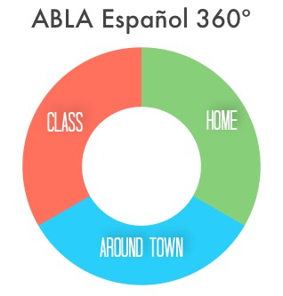 ABLA 360 3 key areas of study.jpg