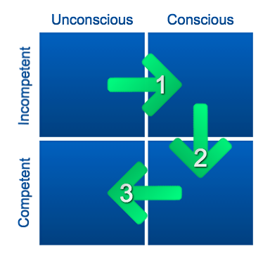 Competency matrix