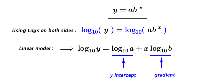 An example of how the equation of a line will be taken to a new level with logarithms