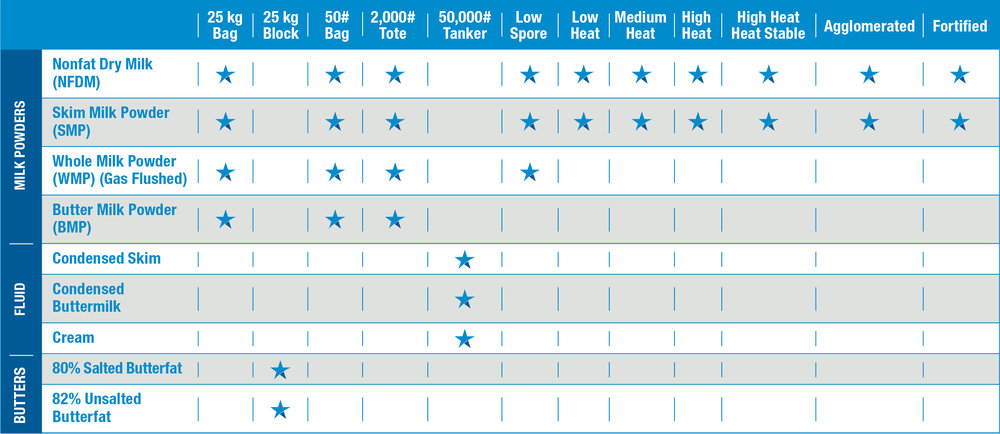 lonestar-product-chart.jpg